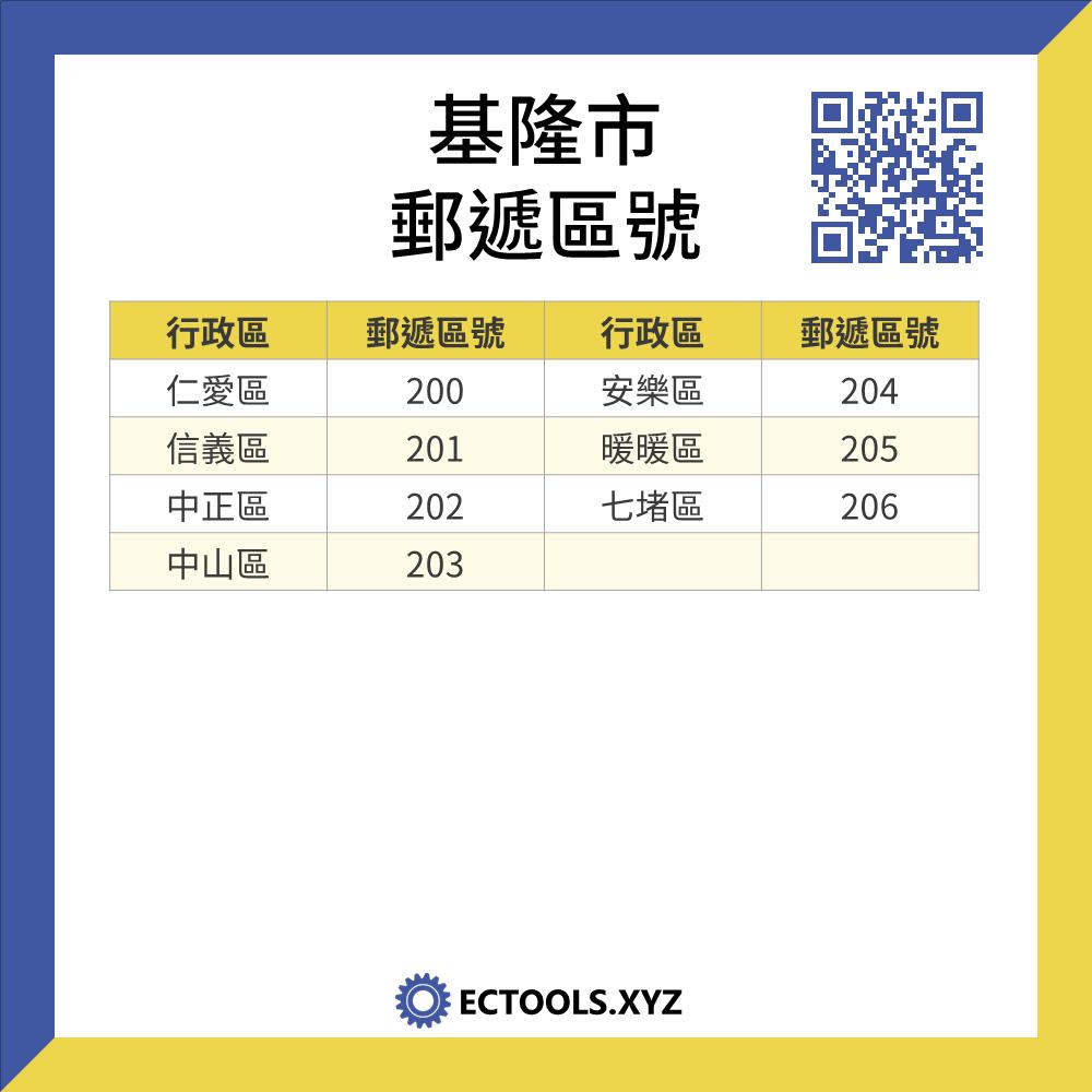 台灣基隆市各行政區的郵遞區號,包括: 仁愛,信義,中正,中山,安樂,暖暖,七堵