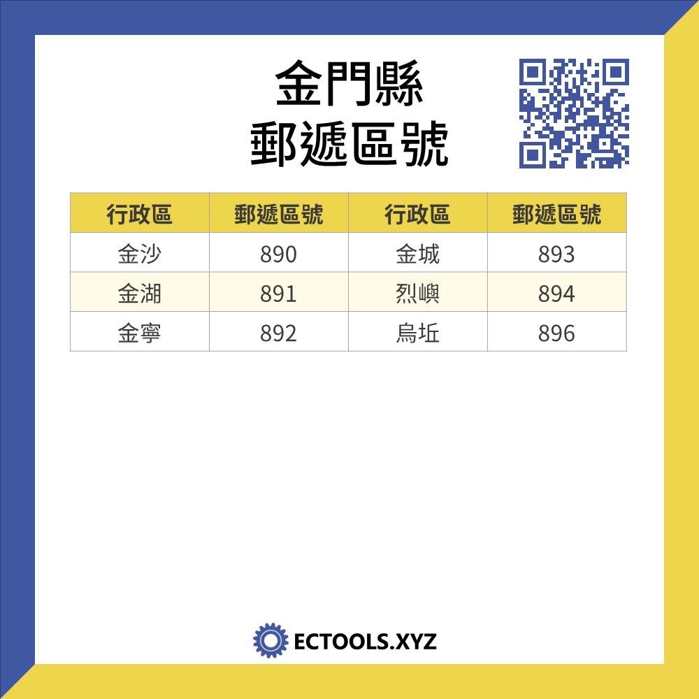 台灣金門縣各行政區的郵遞區號,包括: 金沙,金湖,金寧,金城,烈嶼,烏坵
